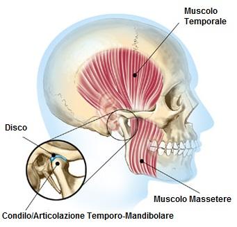 ATM osteopatia