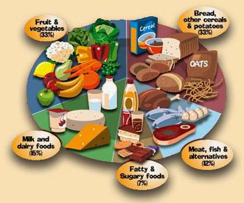 alimentazione trauma osteopatia