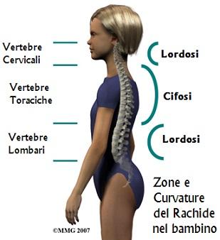 osteopatia schiena bambino