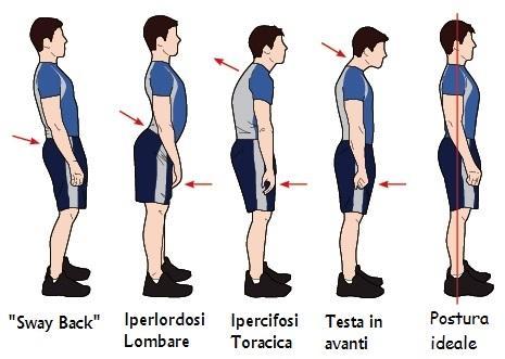 postura corretta rachide